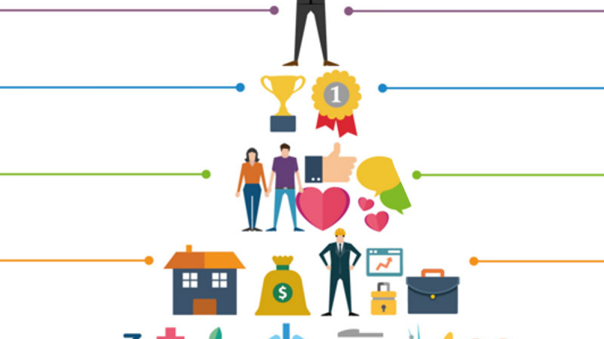 5 Necesidades básicas, según Maslow. Aprender Inglés